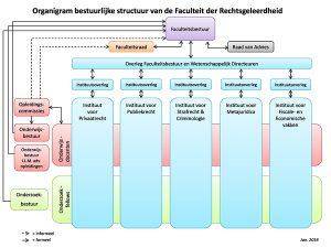 Organigram FdR