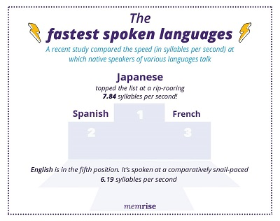 The fastest spoken languages